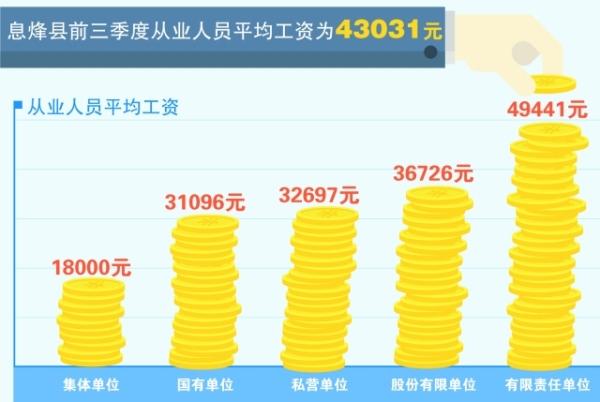息烽县前三季度从业人员 平均工
