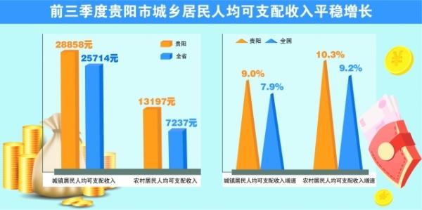 前三季度,贵阳市城乡居民收入增